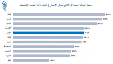 صورة %36.5 نسبة تعويضات العمالة في الأردن بسبب كورونا